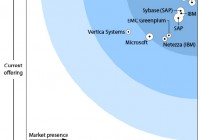 Forrester wave Enterprise data warehousing platforms Q1 2011