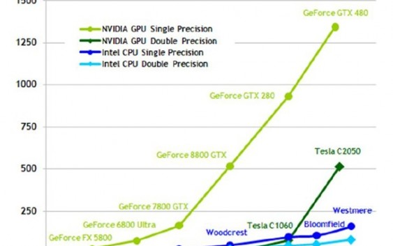 GPU and SQL: Can GPU be used for SQL processing