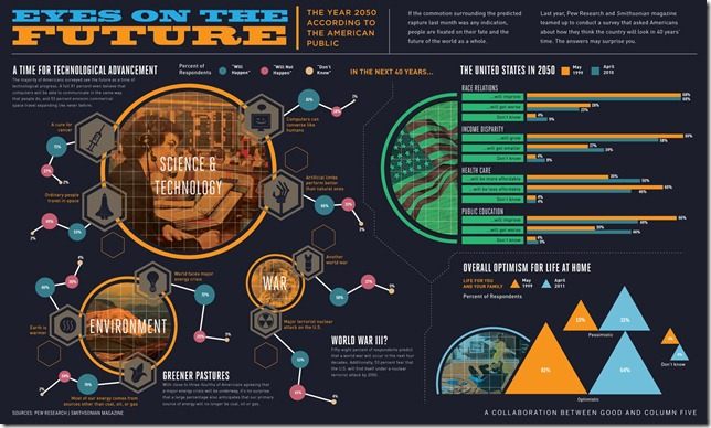 Infographic_How_About_Future